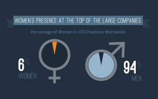 Womens presence at the top of large companies 2014